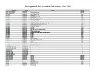 Katalog prejetih daril v letu 2006