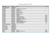 Katalog prejetih daril v letu 2007