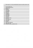 Seznam organov, ki komisiji niso sporočili podatkov o prejetih darilih v letu 2008